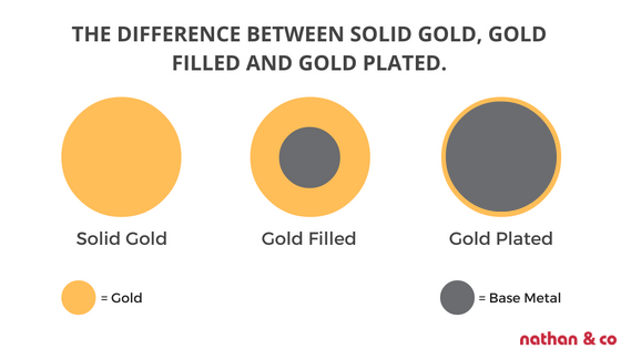 Types of Gold Jewellery - Solid, Filled and Plated [Guide-to ...